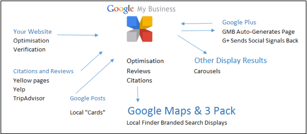 Google My Business Listing - hub for all Google's local search ranking factors