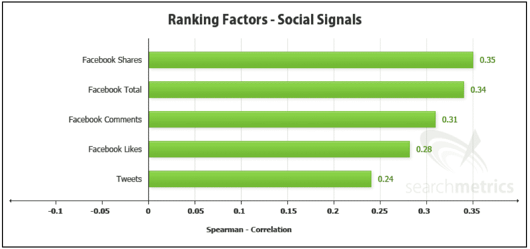 How Important Are Social Signals For SEO Really - MOZ