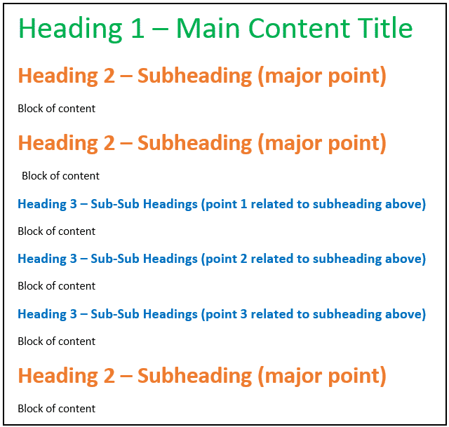 On Page SEO - Typical Content Structure