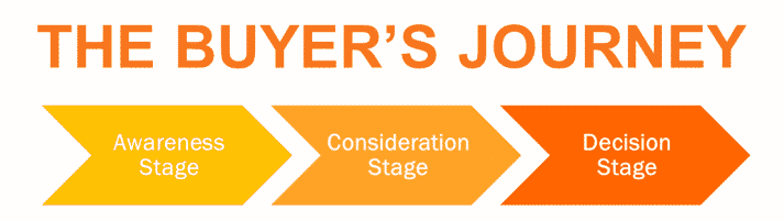 a flowchart of hubspot buyer's journey, including awareness, consideration and decision