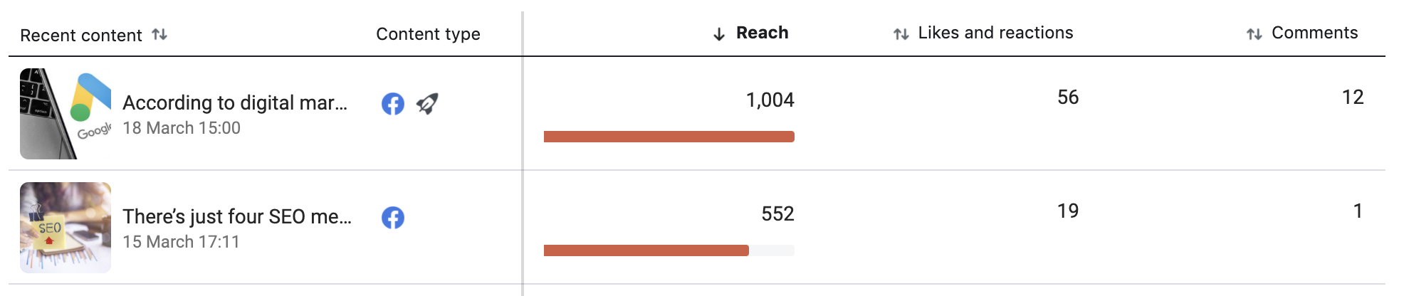 Facebook reach, likes/reactions, and comments