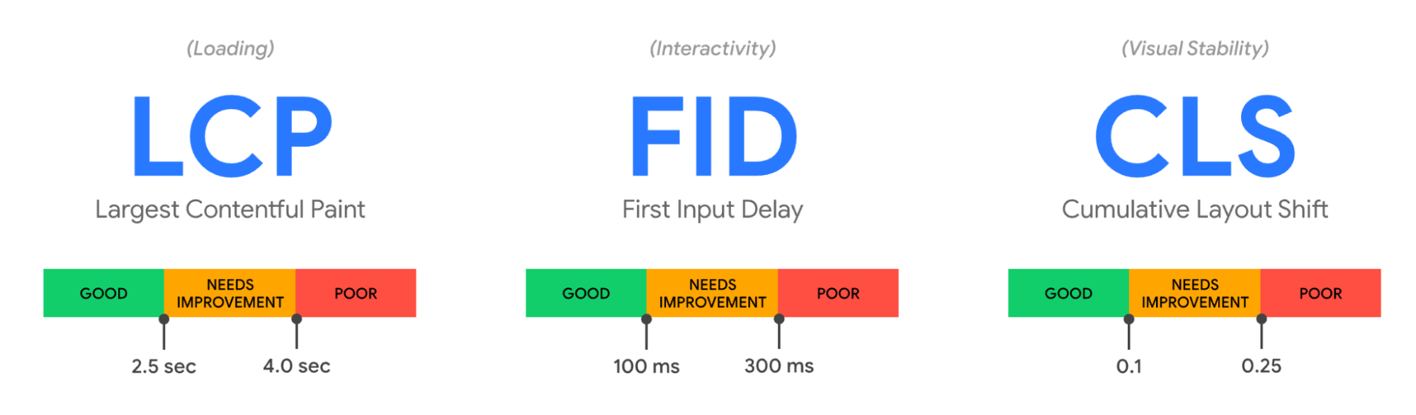 Google's core web vitals—LCP, FID, and CLS